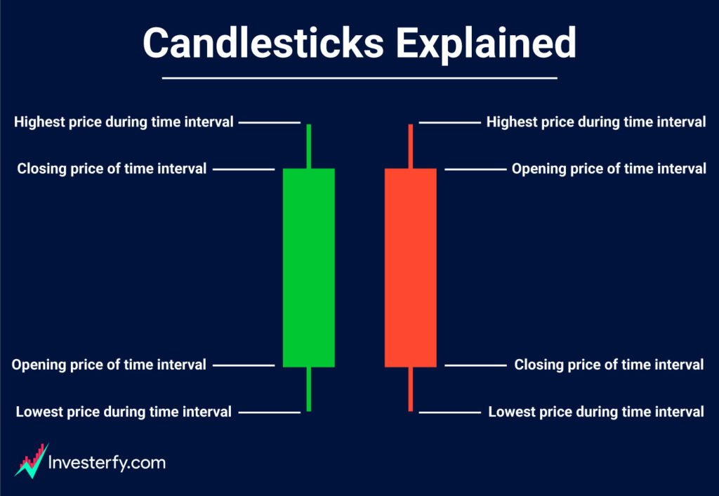 Candlestick-trading-and-investing-chart-explained