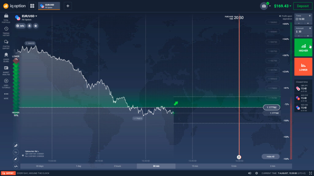 IQ Option FX option potential profit and loss