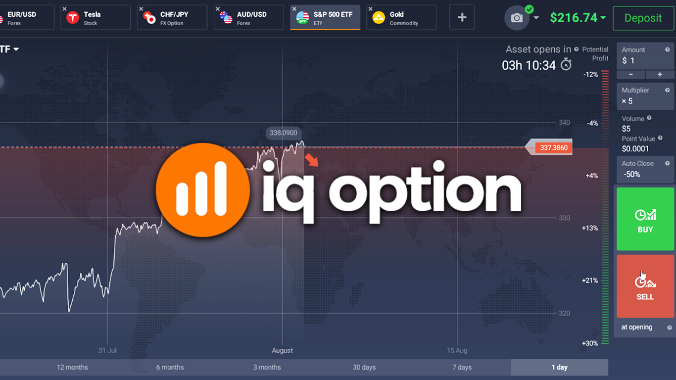 IQ Option – How To Short Sell Stocks, Crypto, Gold, Etc.
