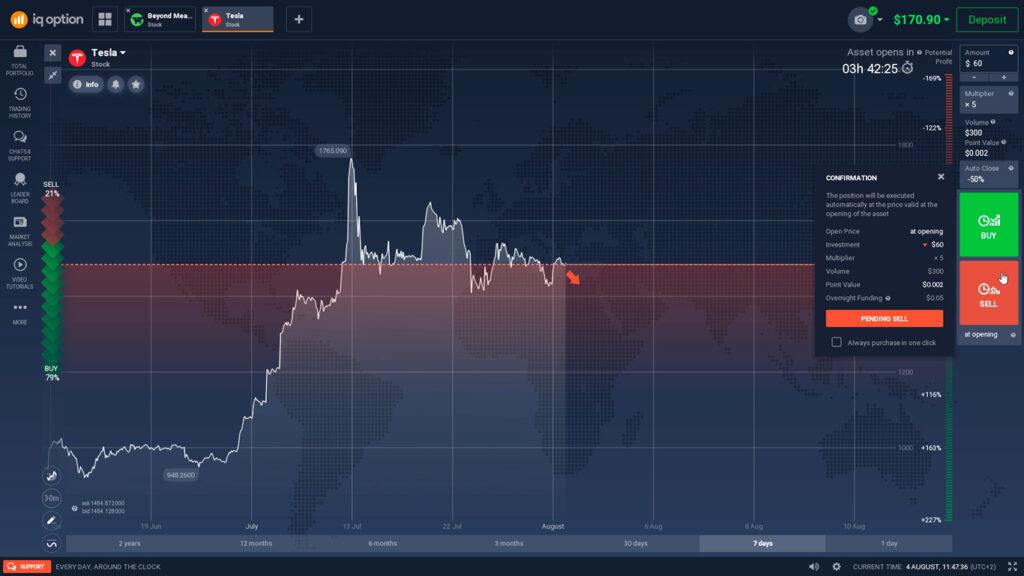 Shorting Tesla stock on IQ Option
